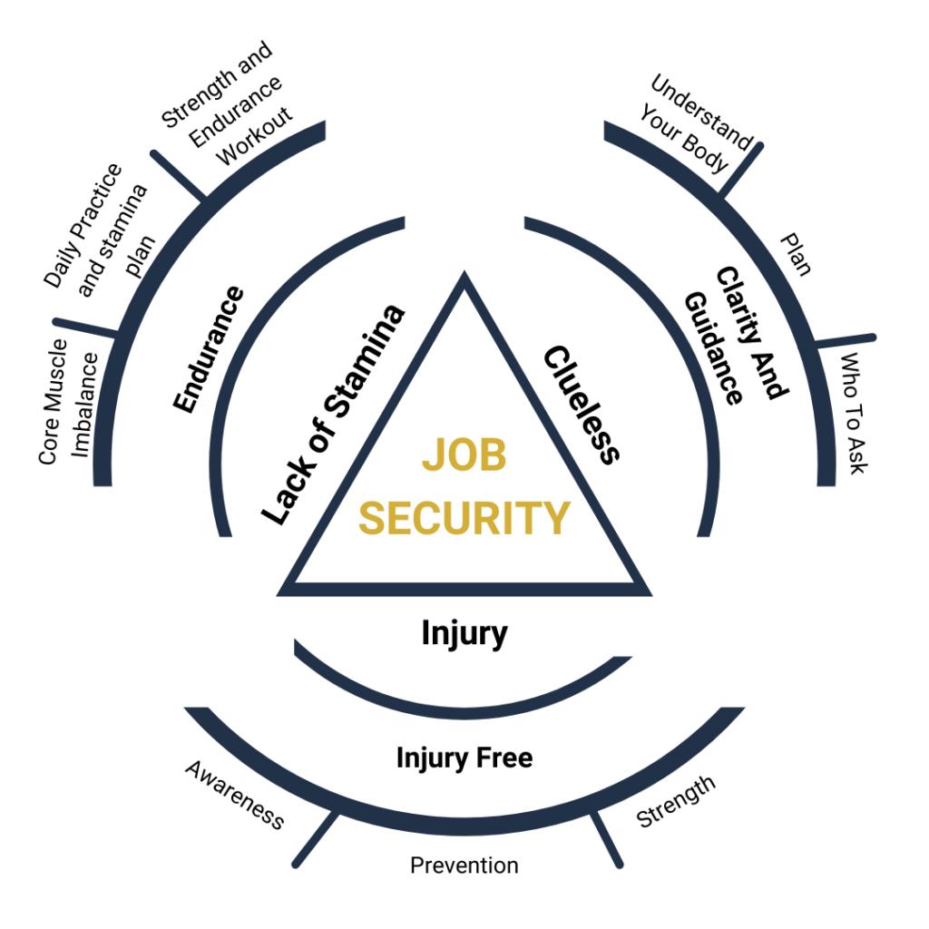 job security diagram